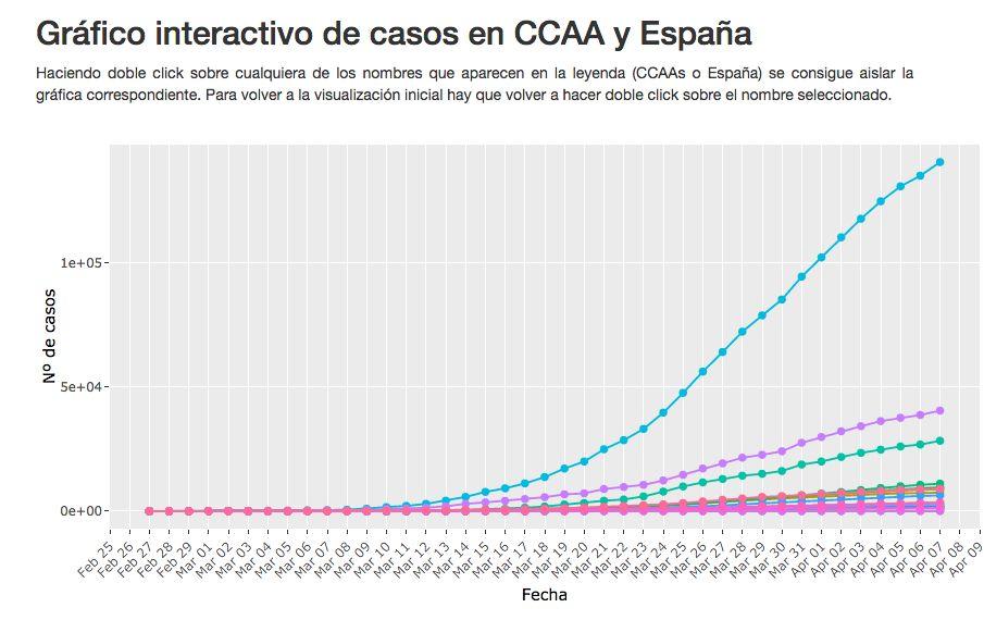 Uno de los gráficos interactivos del COVID-19 elaborado por los investigadores de la Cátedra ESI-CEU en la Comisión sobre IA y COVID-19.