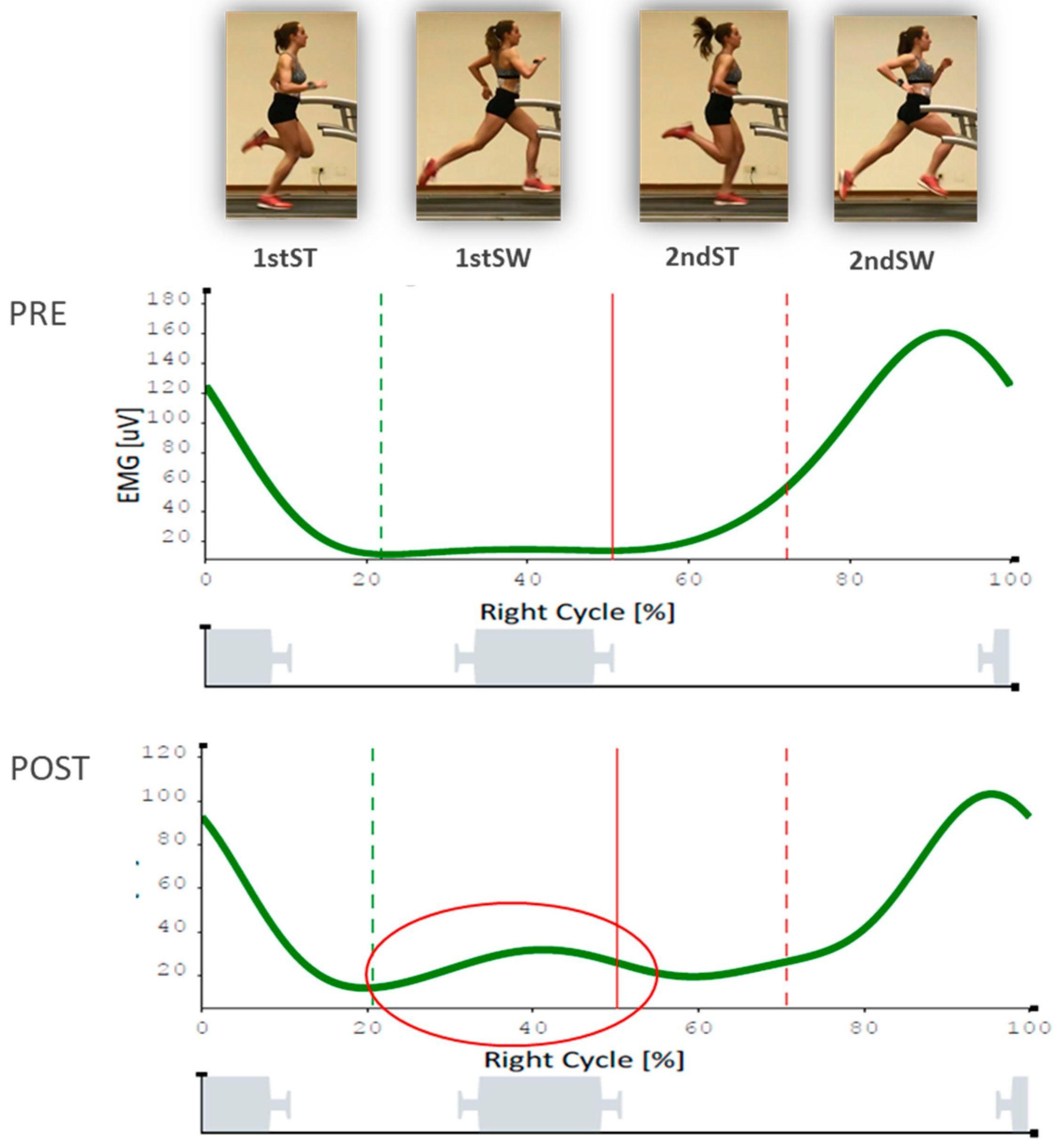 Mejoras en las variables obtenidas a través de los sensores biomecánicos en la investigación de la CEU UCH con jóvenes triatletas.