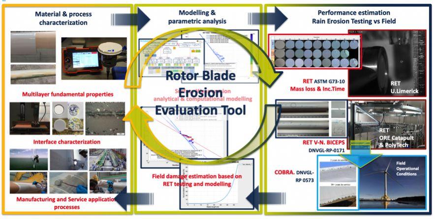 Marco tecnológico desarrollado en el proyecto BEETool para evaluar y desarrollar tecnologías de materiales de protección del borde de ataque de palas de aerogeneradores en el sector eólico.